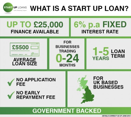 Start Up Loans infographic